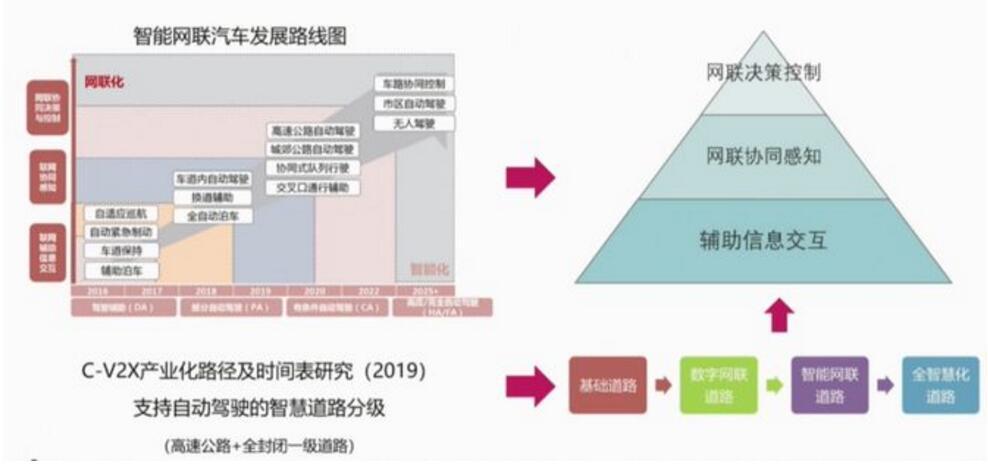 华为5G+C-V2X车联网解决方案