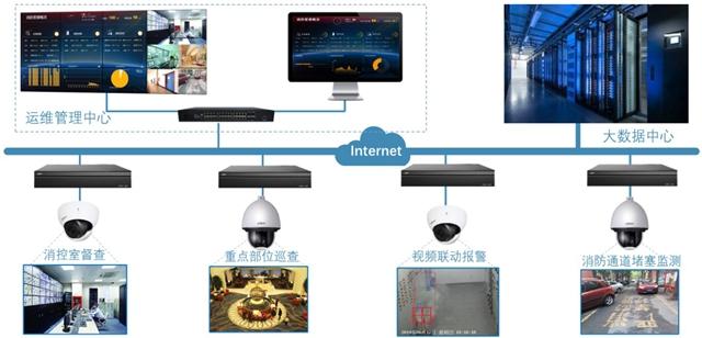 基于物联网电气火灾监管平台软件解决方案