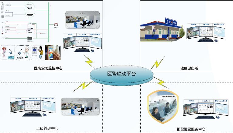 天跃科技新一代医疗安防智能管理系统方案