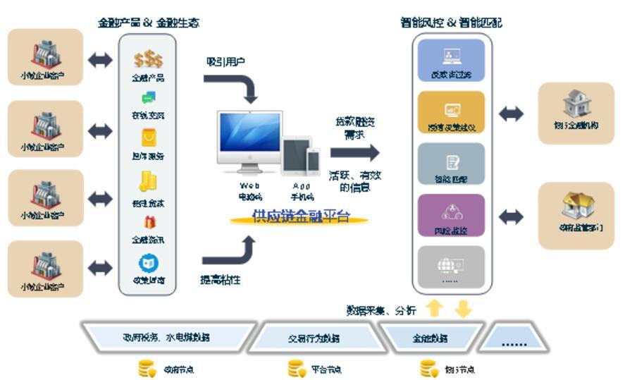 """火�胖��""""�^�K�+供���金融""""解�Q方案"""