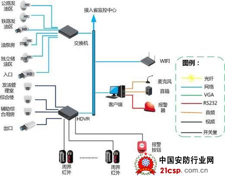 大华视频监控联网系统保障油库安全