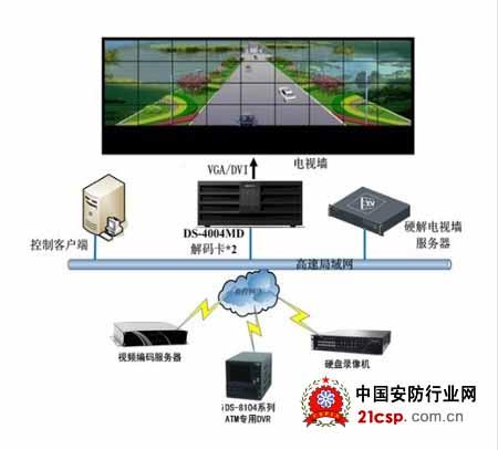 安防子系统,如:捷诺dvr对讲设备,世邦ip对讲系统,ck系列报警主机,博世