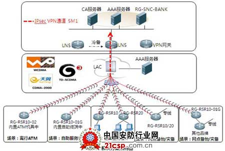 3g无线安全接入解决方案
