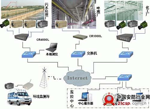 环保水文网络视频监控系统方案