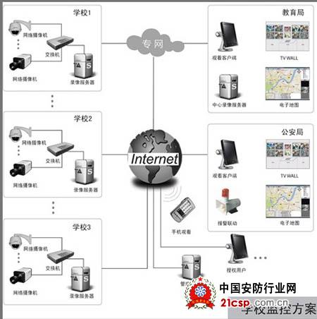 幼儿园网络视频监控拓扑结构示意图