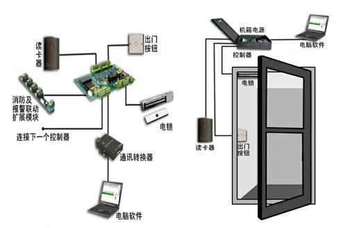 (一)读卡器:通过射频感应原理