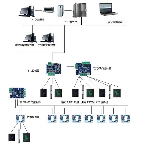 医疗网络拓扑结构