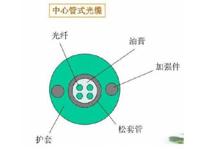 尾纤是为了连接光纤收发器