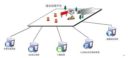 公路隧道,铁路隧道考勤定位门禁监控系统