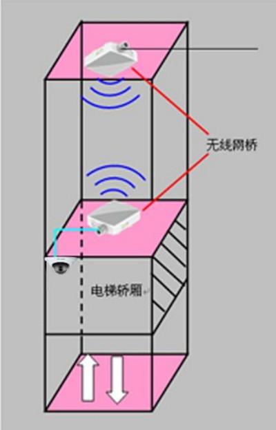 电梯网络监控摄像头布线方式