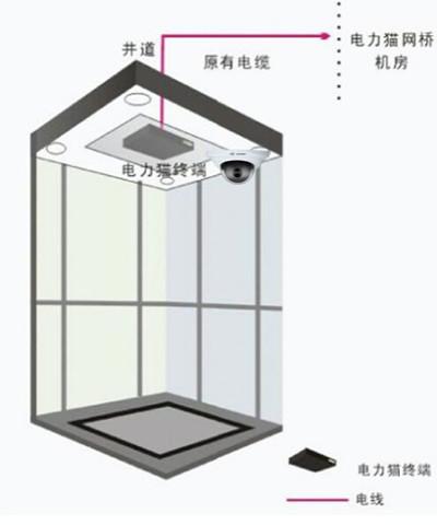 电梯网络监控摄像头安装监控布线传输方案