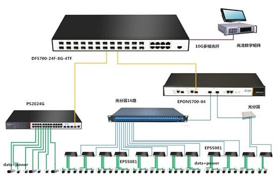 。 该方案的独特点在于,接入层采用行业首创万兆PoE交换机,解决监控系统供电问题的同时,让整个监控系统达到极致的高清、智能和稳定。 3.PON全光传输  图:PON全光传输拓扑 PON全光传输方案(无源光传输),由OLT、ONU和多个光分器组成,提高传输效率的同时降低成本,还可以根据需要进行系统升级。EPS5081是丰润达独创的PON-PoE交换机,拥有8个PoE供电口和1个PON口,在远程监控监控中,既可以解决摄像头供电问题,又可完美接入PON网络。 4.