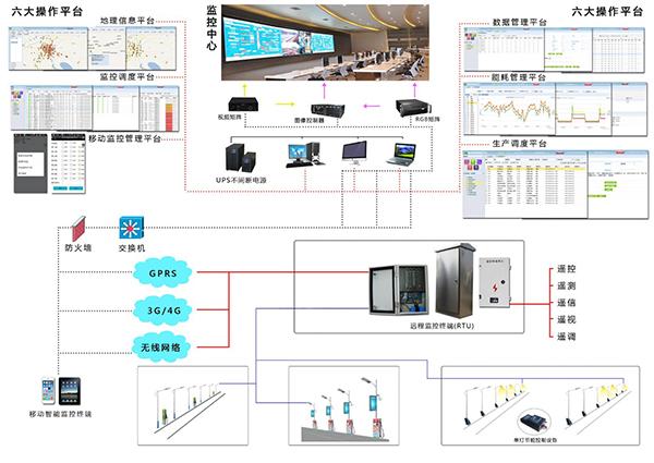 智慧照明系统解决方案