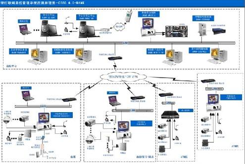 安防监控管理系统步骤