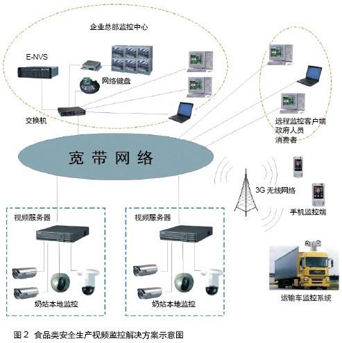 网络监控在食品生产的应用