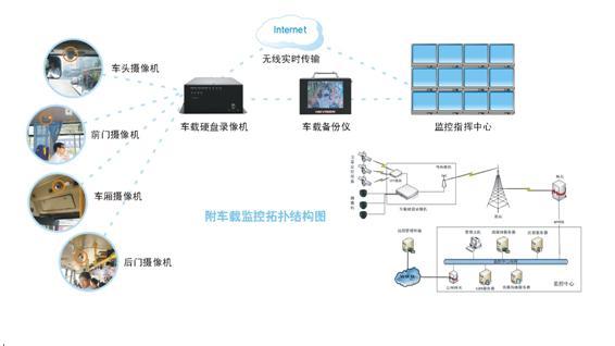 海康威视宁波公交动态视频监控系统项目简介