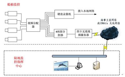 船舶本地有线视频监控设计
