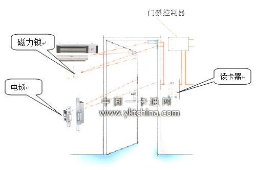 解决方案 企业工厂 正文       门点具体安装结构如下图所示