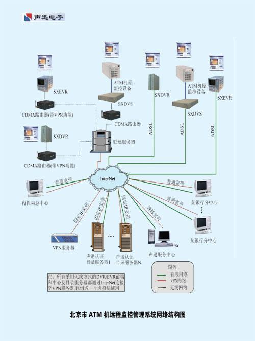 银行atm自动柜员机联网运营与维护解决方案