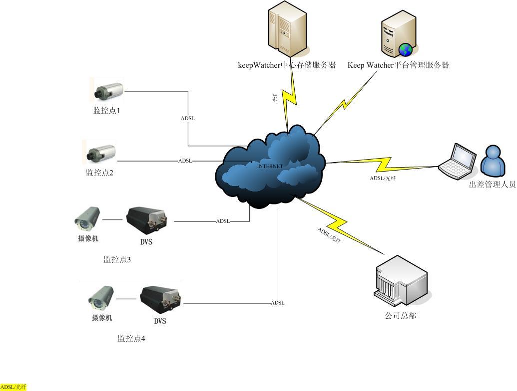 远程视频监控系统方案设计需要注意哪些问题?
