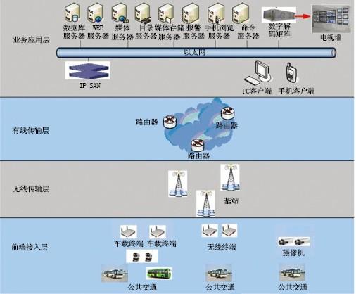 监控系统结构图