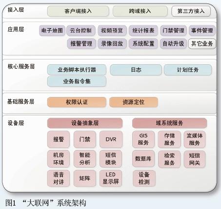 安保组织架构图模板