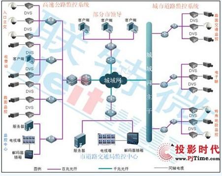 交通网络视频监控系统结构图