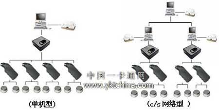 系统设计采用的产品和系统