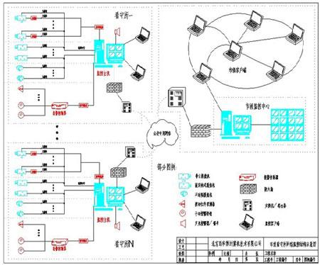 数字化看守所/监狱监控系统设计方案