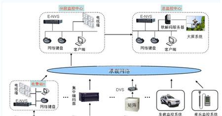 高速公路视频监控系统数字解决方案