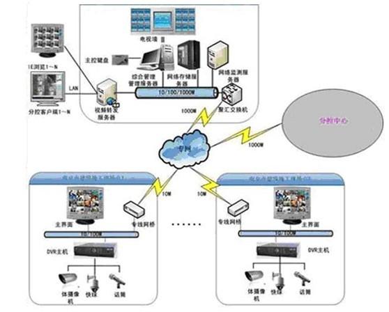 """一、用户需求   本方案所要监控的对象为建筑工地,系统需建设一套远程监控系统,就是在各个建筑工地安装摄像机采集现场的视频信号,然后INTERNET传送给上级监管部门,把各个现在施工场点监控统一管理,实现各个单位足不出户即可随时查看建筑工地现场的具体情况。通过技术手段提高上级监管部门、发展商、工程项目监理等对建筑工地现场的生产过程、环境的监控力度将显得非常有意义。   二、设计思想   一般来说视频监控系统大体可以分为三个部分:""""前端采集系统""""、""""信号传输系统""""以及""""控制系统""""。前端采集系统"""