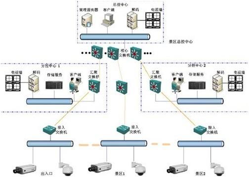 宽带信号传输结构框架图