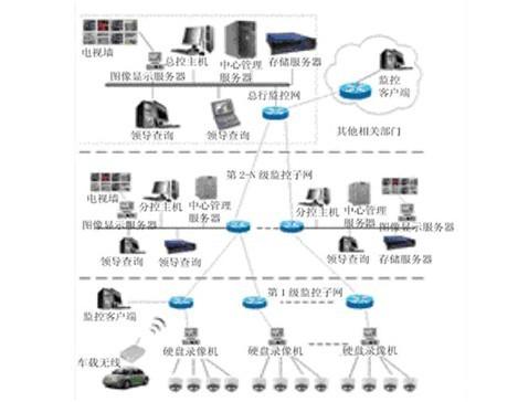 图金融联网系统结构图