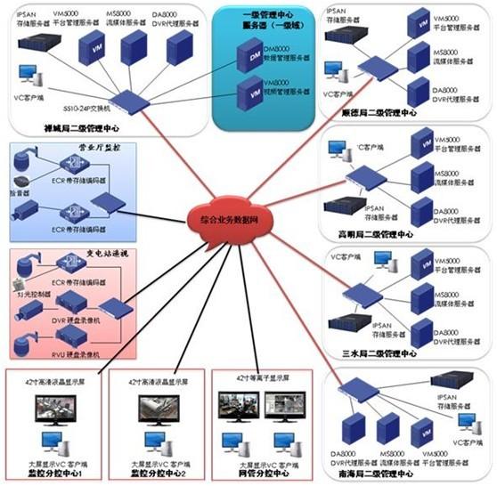 供电局视频监控系统一般至少包含两个部分--变电站遥视系统和营业厅监控系统,部分局还有独立的办公大楼安保系统。各系统之间在基本功能和实现原理基本一致,但在应用上的关注层面和安全等级上还是有所差异的。一般来讲,变电站遥视系统主要是为实现无人值守提供一个辅助工具和技术手段,在基本监控系统必备功能之上更加关注远程控制、灯光控制、语音对讲、报警联动等辅助功能,在监控设备环境的同时兼顾变电站安保防护,系统主要通过网络来实现预览、控制和查询,设备一般要求全天候运行,录像要求全天录像。营业厅监控系统在重点关注现场声音