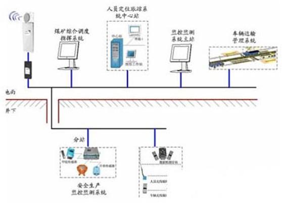 煤矿安全生产监控及信息管理无线网络系统