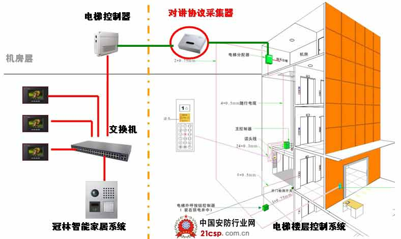 智能楼宇对讲与电梯联动一体化解决方案
