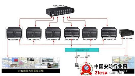 多屏处理器,信号源及外部矩阵,摄像机云台及镜头控制器,多功能设备等