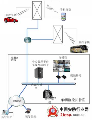 校车3g无线监控方案