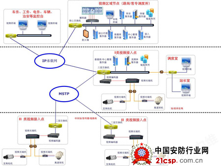 zxris中兴铁路综合监控系统解决方案