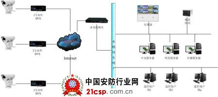 模拟监控系统(采用矩阵/画面分割器/长延时录像机等很多种设备构成的