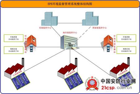 zxeps中兴环境监督监控系统解决方案
