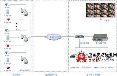 电力变电站远程监控系统解决方案
