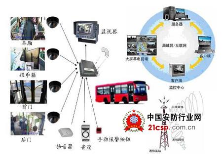 无线车载远程视频监控系统以其移动装备监控网络化