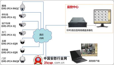 网络摄像机宾馆远程监控方案