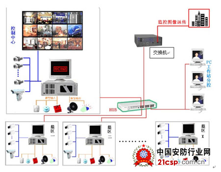监控分机接线图