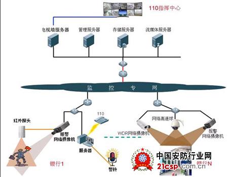 银行网络视频监控系统结构图