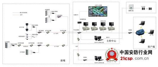 前端:在每个监控点安装百万高清数字摄像机