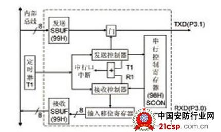 串口内部结构图