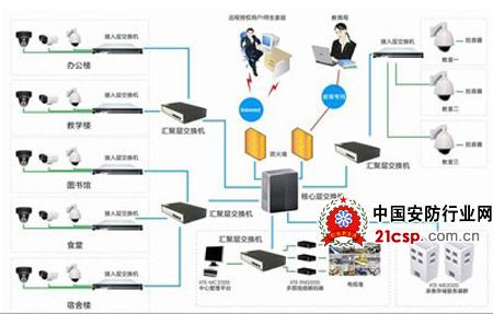 校园安防一卡通系统,视频教学管理系统等