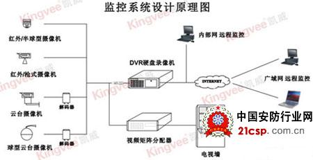 拉远;   监控中心主要由数字硬盘录像机,视频分配器,切换矩阵,控制
